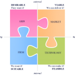 Four Dimensions of Successful Innovation
