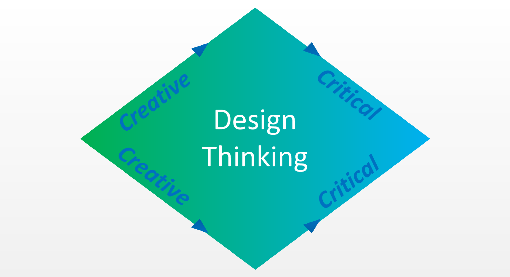 Design Thinking: Critical Thinking and Creativity in harmony